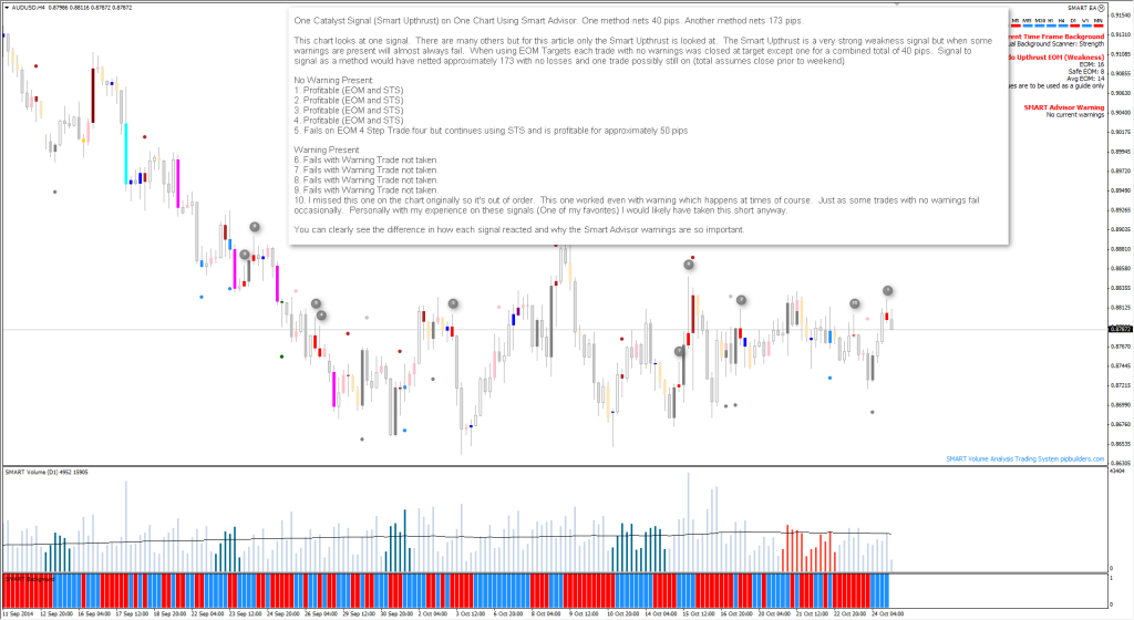 One Catalyst Signal (Smart Upthrust) One Chart Using Smart Advisor - One method nets 40 pips - Another method nets 173 pips